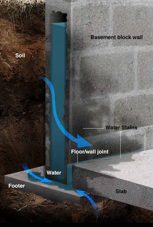 graphic of how water gets in basement or crawlspace